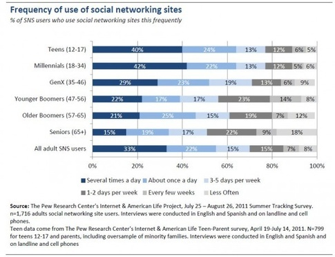 New PEW Internet Project: Adult Social Media usage, dynamics and patterns ...